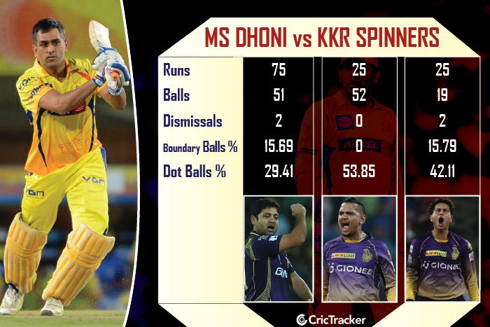 MS-Dhoni-vs-KKR-spinners