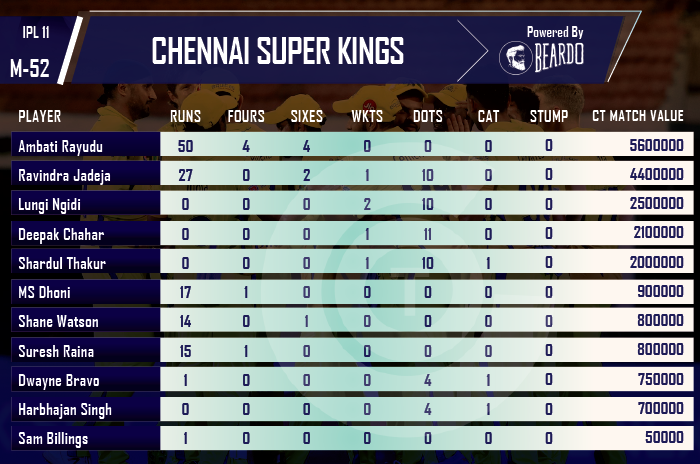 ipl-2018-DD-vs-CSK-player-performance-and-ratings-Chennai-Super-Kings