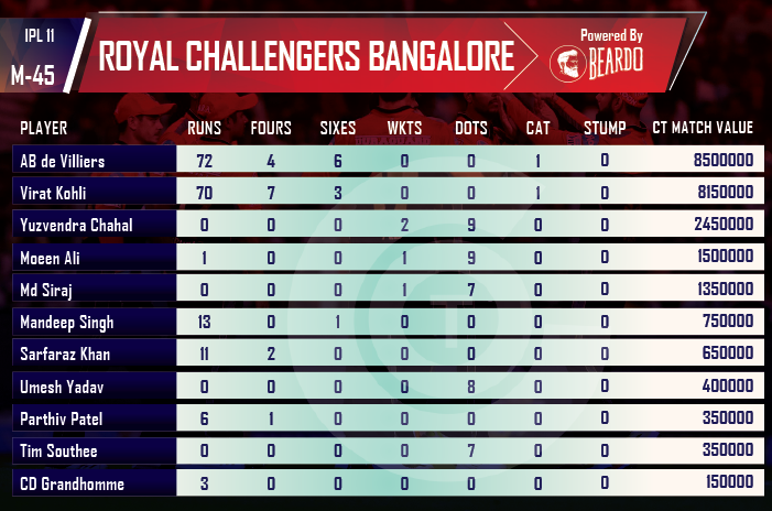 ipl-2018-DD-vs-RCB-player-performance-and-ratings-royal-challengers-bangalore