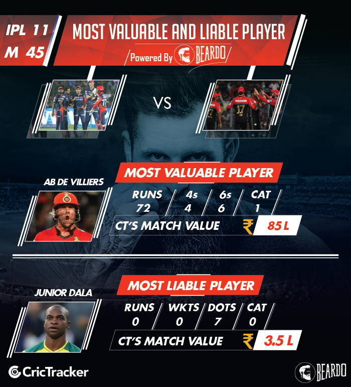 ipl-2018-DD-vs-RCB-player-performance-and-ratings