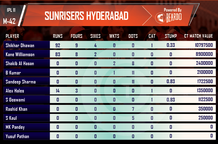 ipl-2018-DD-vs-SRH-player-performance-and-ratings-sunrisers-hyderabad