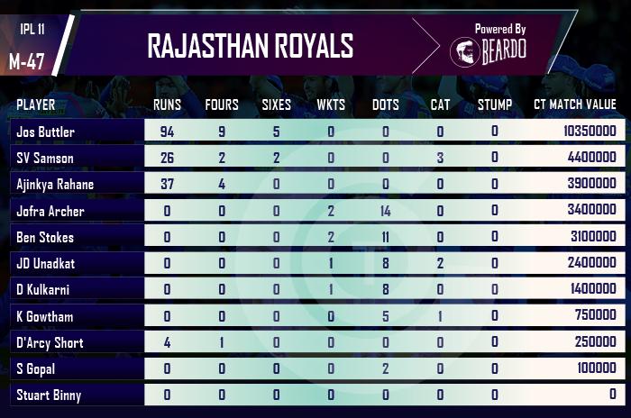 ipl-2018-MI-vs-RR-player-performance-and-ratings-rajasthan-Royals