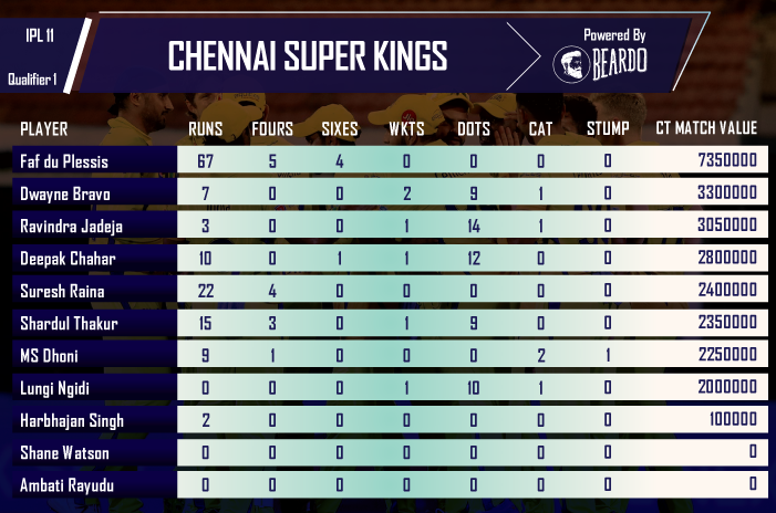 ipl-2018-SRH-vs-CSK-qualifier-1player-performance-and-ratings-Chennai-Super-Kings