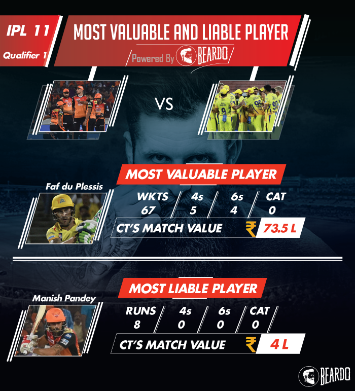 ipl-2018-SRH-vs-CSK-qualifier-1player-performance-and-ratings