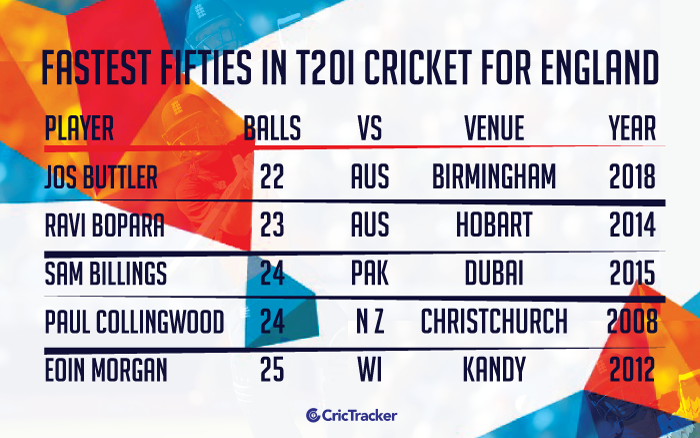 Fastest-fifties-in-T20I-cricket-for-England