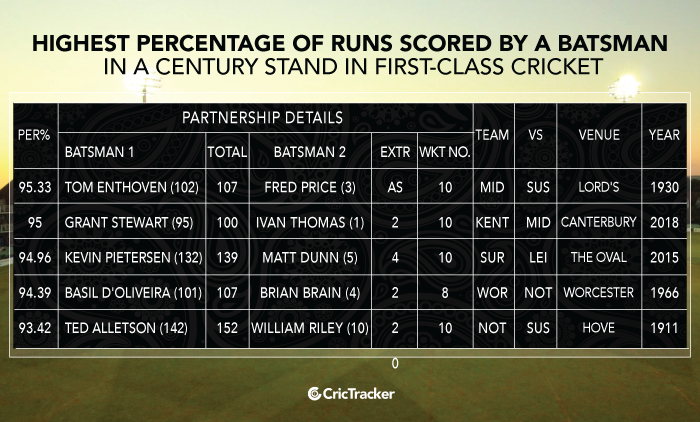 Highest-percentage-of-runs-scored-by-a-batsman-in-a-century-stand-in-First-class-cricket