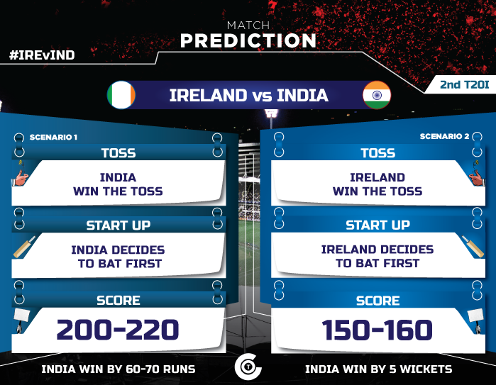 IREvIND-2nd-T20I-match-prediction-IRELAND-vs-INDIA-first-T20i
