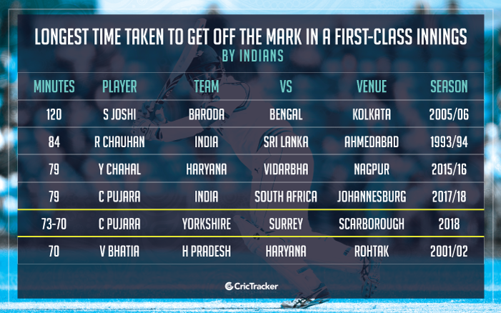 Longest-time-taken-to-get-off-the-mark-in-a-first-class-innings-by-indians