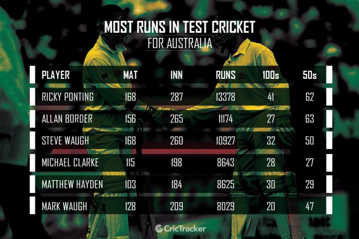 MOST-RUNS-IN-TEST-CRICKET-for-Australia