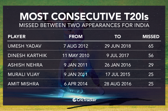 Most-consecutive-T20Is-missed-between-two-appearances-for-India