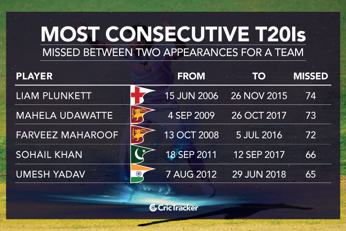 Most-consecutive-T20Is-missed-between-two-appearances-for-a-team