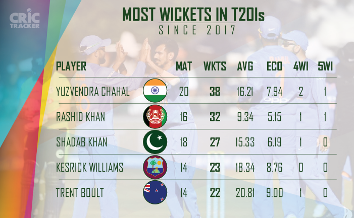 Most-wickets-in-T20I-cricket-since-2017