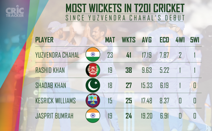 Most-wickets-in-T20I-cricket-since-Yuzvendra-Chahal-s-debut