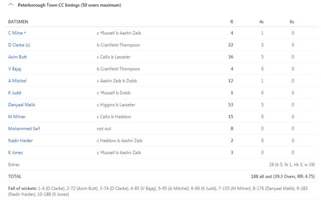 Peterborough innings