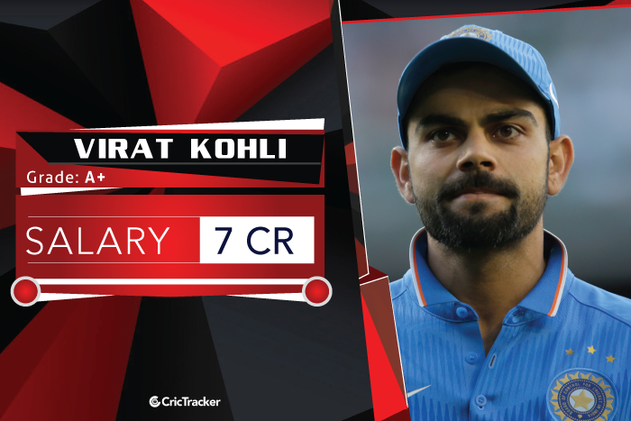 Virat-Kohli-Salary