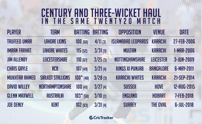 Century-and-three-wicket-haul-in-the-same-Twenty20-match