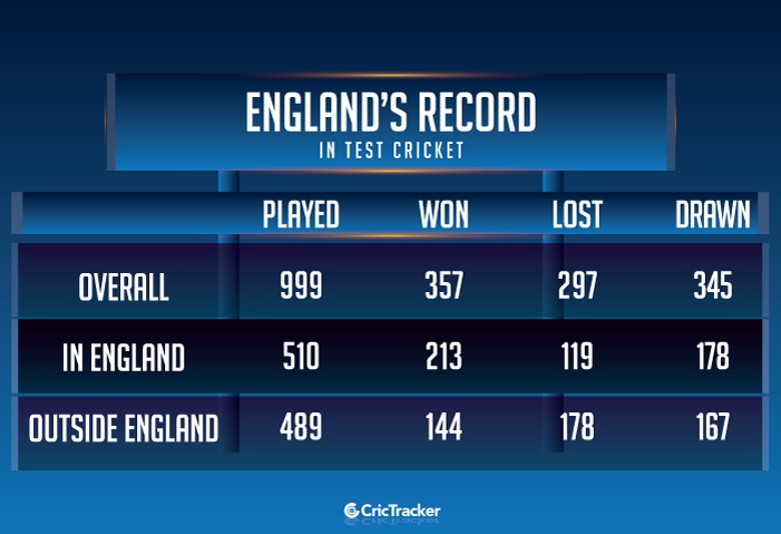 England's-record-in-Test-cricket