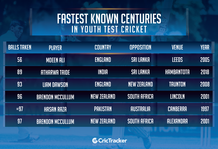 Fastest-known-centuries-in-Youth-Test-cricket