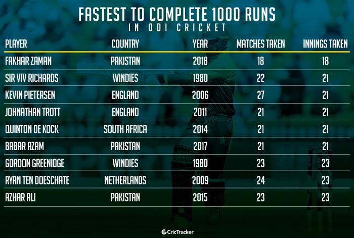 Fastest-to-complete-1000-runs-in-ODI-cricket