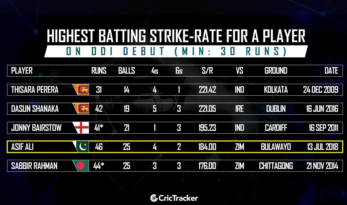 Highest-batting-strike-rate-for-a-player-on-ODI-debut-Min-30-runs