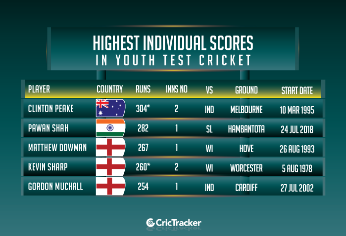 Highest-individual-scores-in-Youth-Test-cricket