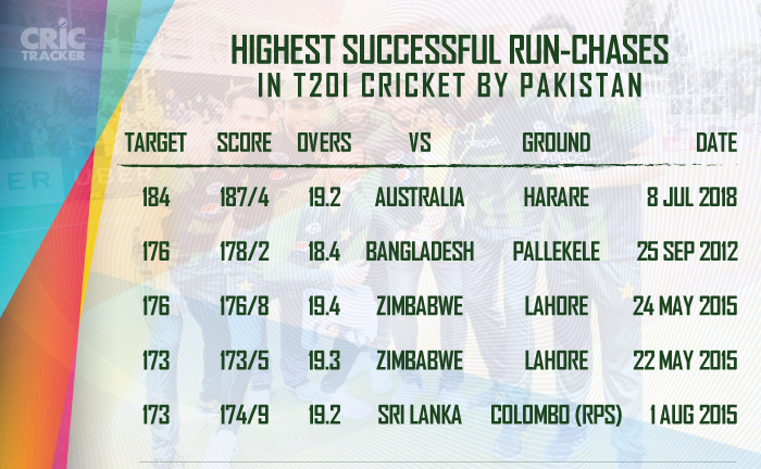 Highest-successful-run-chases-in-T20I-cricket-by-Pakistan