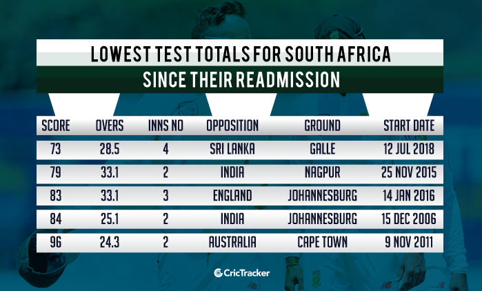 Lowest-totals-in-Test-cricket-for-South-Africa-since-their-readmission