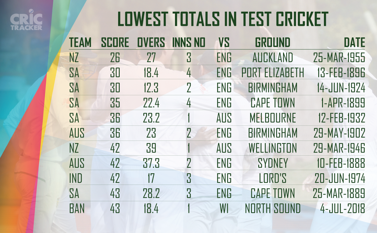 Lowest-totals-in-Test-cricket