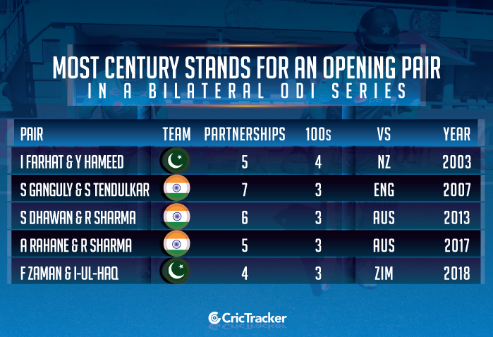 Most-century-stands-for-an-opening-pair-in-a-bilateral-ODI-series