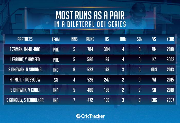 Most-runs-as-a-pair-in-a-bilateral-ODI-series