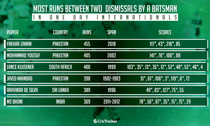 Most-runs-between-two-dismissals-by-a-batsman-in-ODI-cricket
