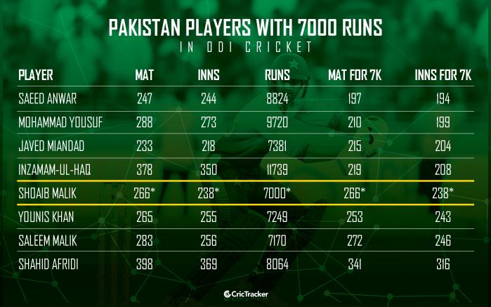 Pakistan-players-with-7000-runs-in-ODI-cricket