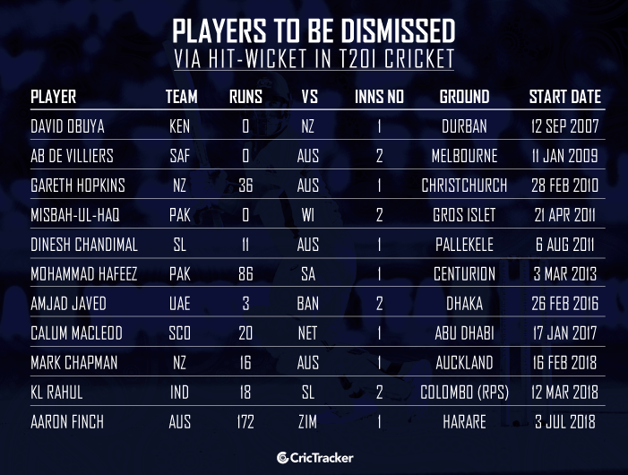 Players-to-be-dismissed-via-hit-wicket-in-T20I-cricket