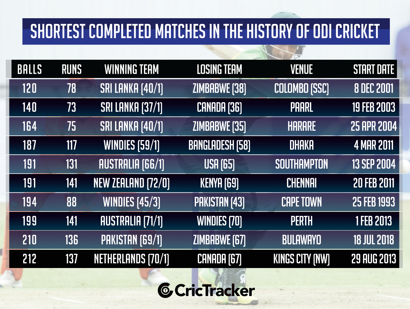 Shortest-completed-matches-in-the-history-of-ODI-cricket