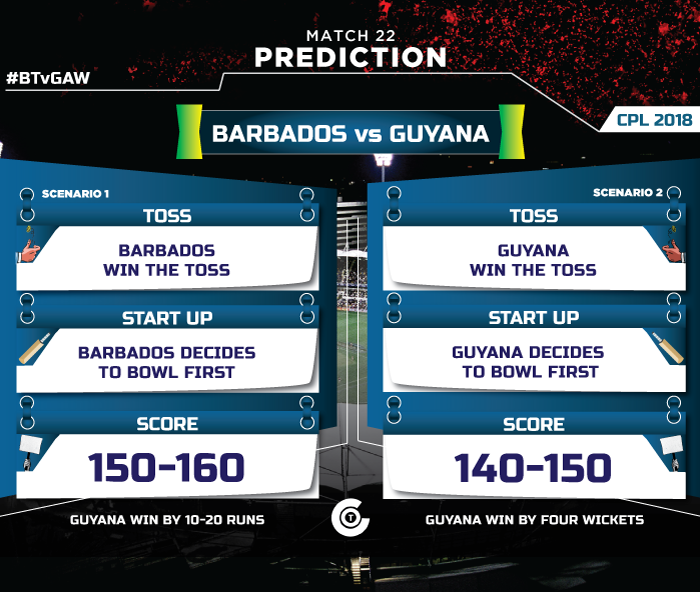 CPL-2018-MATCH-PREDICTION-BT-vs-GAW--Barbados-Tridents-vs-Guyana-Amazon-Warriors