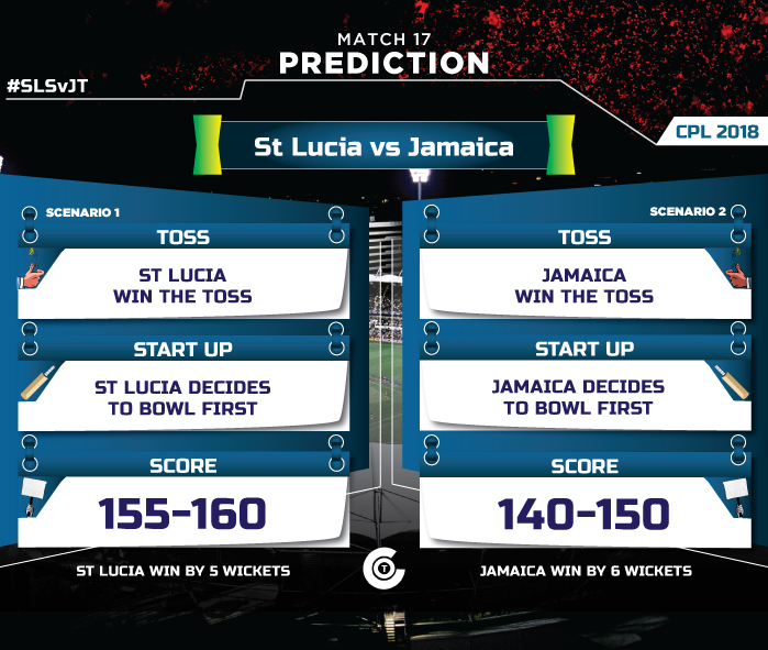 CPL-T20-2018-sls-vs-JT--match-prediction-St-Lucia-vs-Jamaica