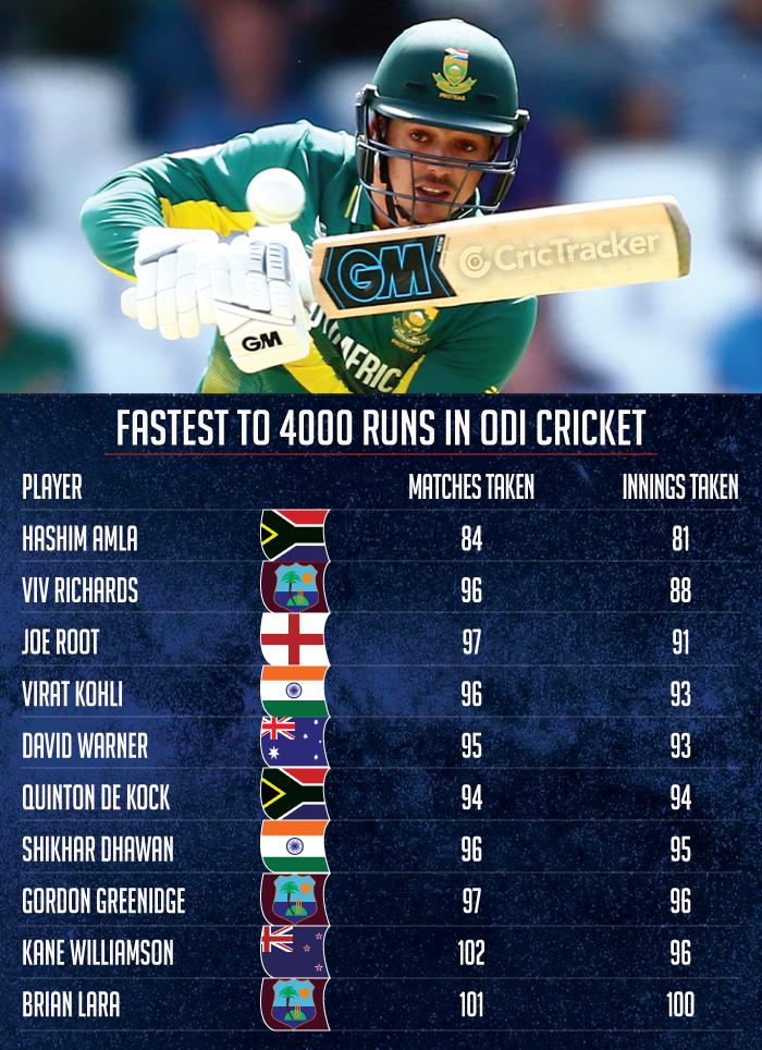 Fastest-to-4000-runs-in-ODI-cricket