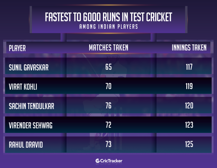 Fastest-to-6000-runs-in-Test-cricket-among-Indian-players