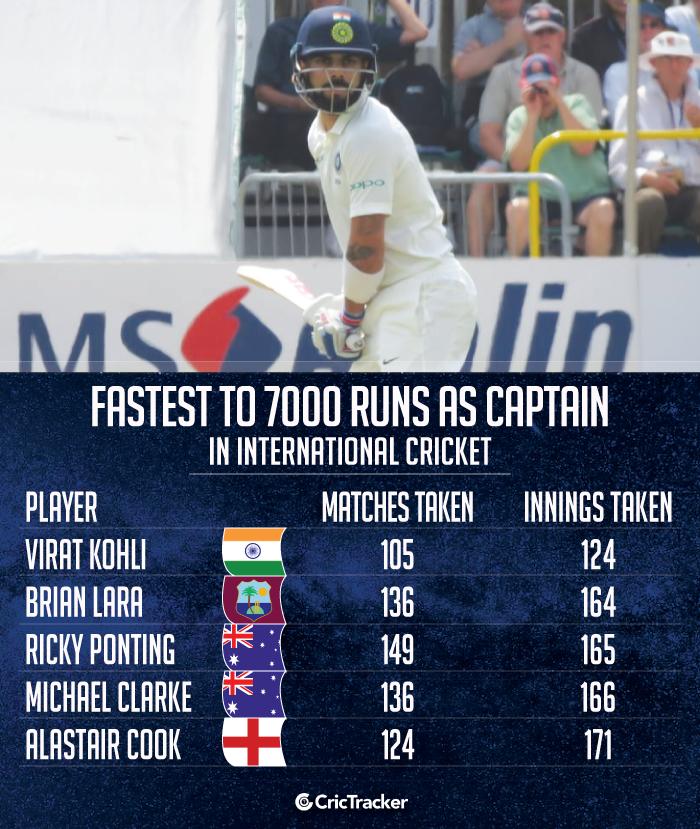 Fastest-to-7000-runs-in-International-cricket