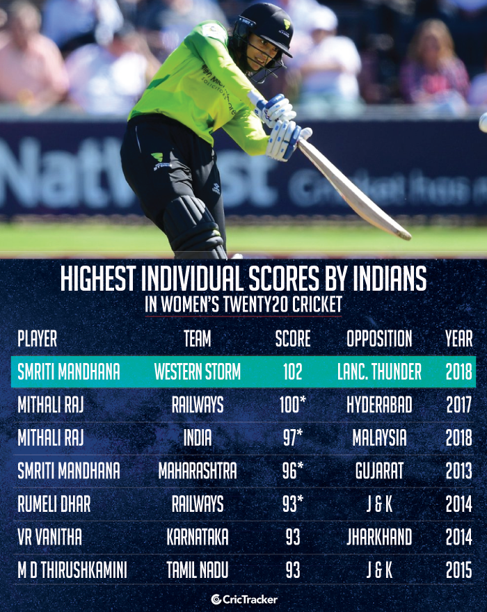 Highest-individual-scores-by-Indians-in-Women's-Twenty20-cricket