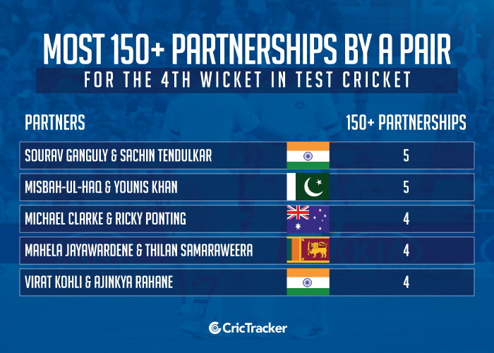 Most-150+-partnerships-by-a-pair-for-the-4th-wicket-in-Test-cricket