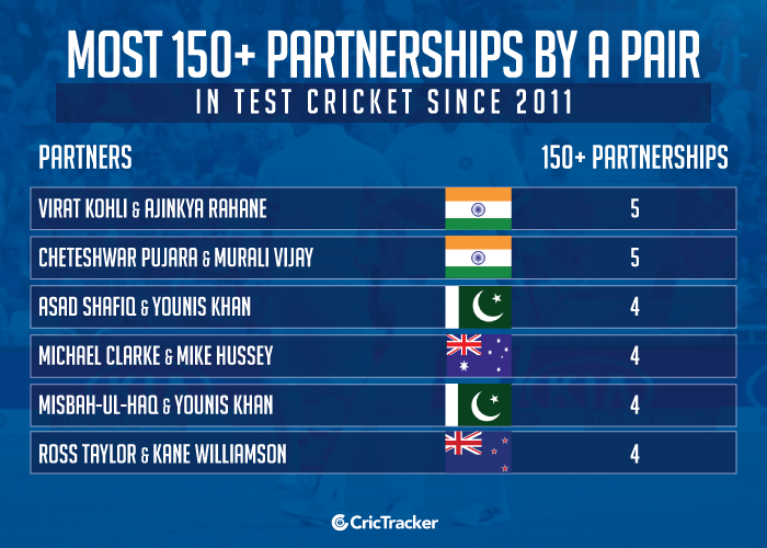 Most-150+-partnerships-by-a-pair-in-Test-cricket-since-2011