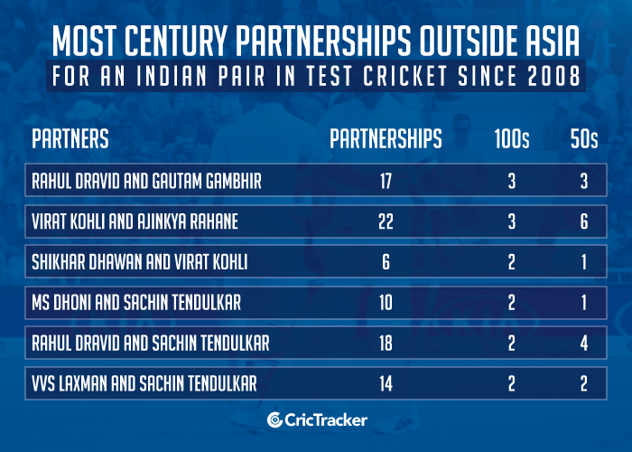 Most-century-partnerships-outside-Asia-for-an-Indian-pair-in-Test-cricket-since-2008