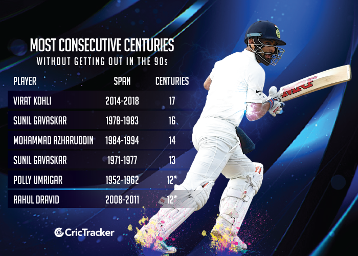 Most-consecutive-centuries-without-getting-out-in-the-90s