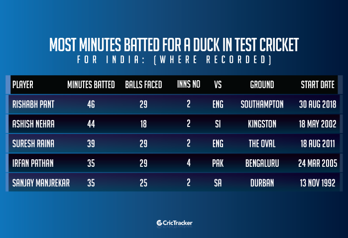 Most-minutes-batted-for-a-duck-in-Test-cricket-for-India-(Where-Recorded)