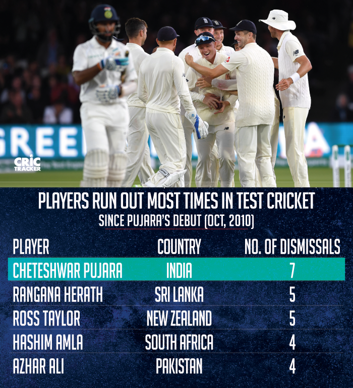 Most-times-runout-in-Test-cricket-since-Pujara's-debut-(Oct,-2010)