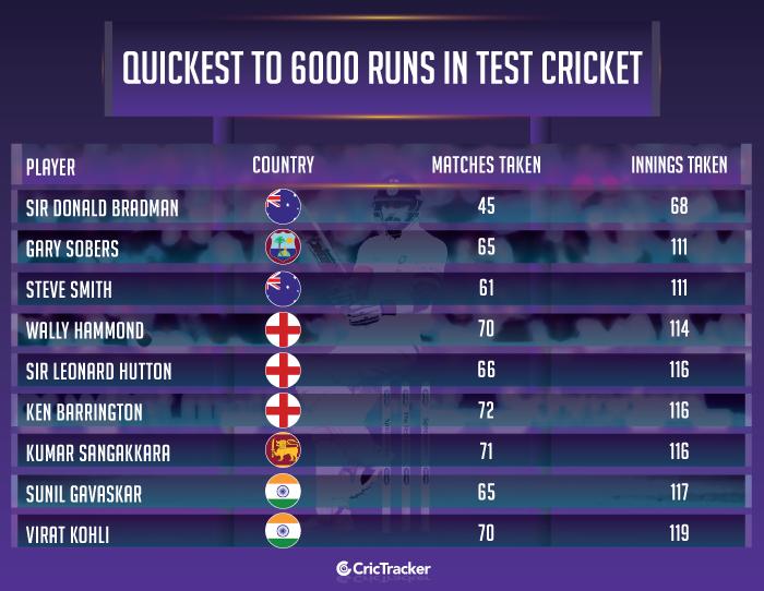 Quickest-to-6000-runs-in-Test-cricket
