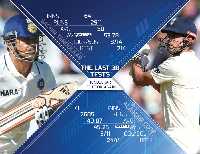 Comparison-between-Alistair-Cook-&-Sachin-Tendulkar-The-last-38-Tests