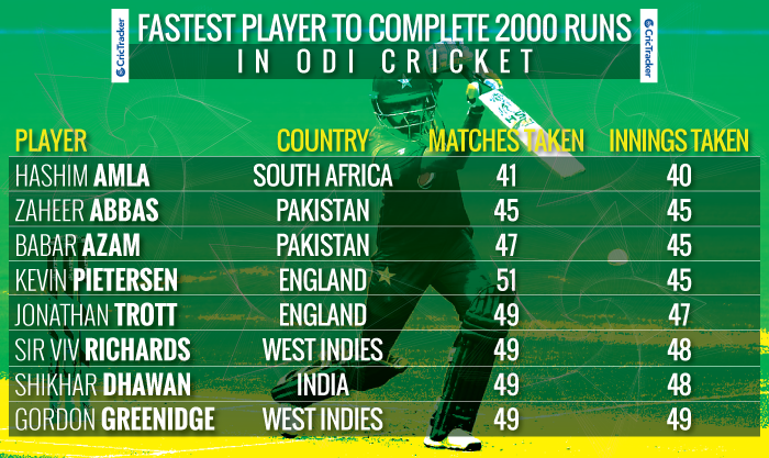 Fastest-player-to-complete-2000-runs-in-ODI-cricket