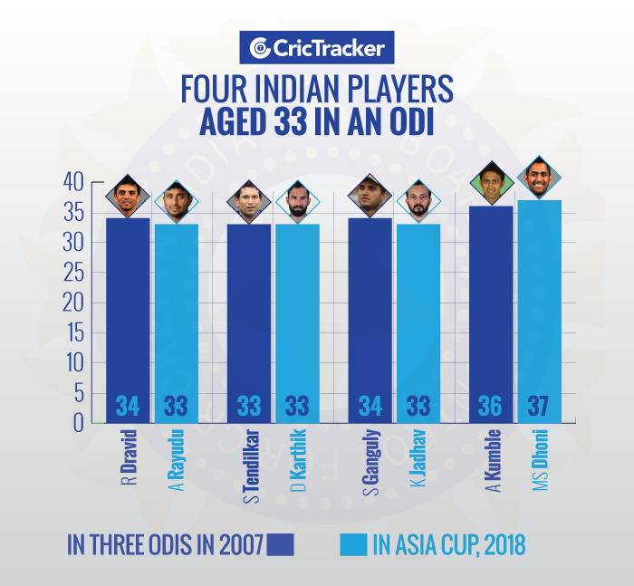 Four-Indian-players-aged-33-in-an-ODI